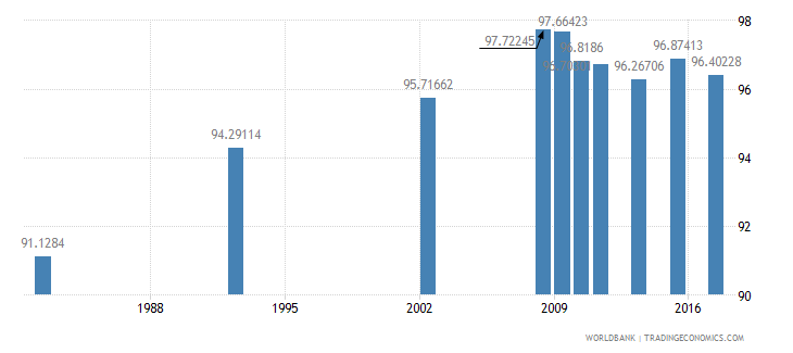 chile literacy rate adult total percent of people ages 15 and above wb data