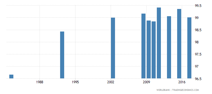 chile literacy rate youth total percent of people ages 15 24 wb data