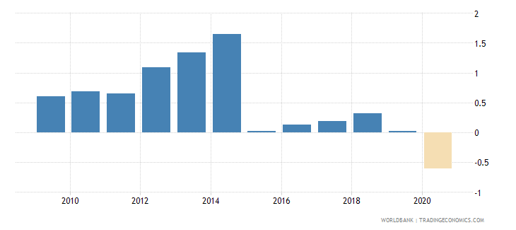 chile loans from nonresident banks net to gdp percent wb data