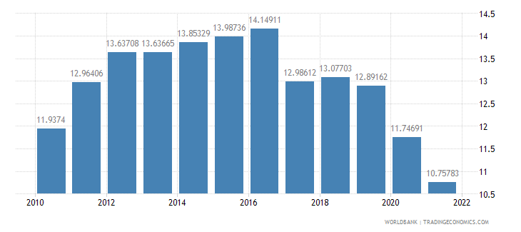 chile manufactures exports percent of merchandise exports wb data