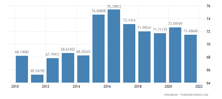chile manufactures imports percent of merchandise imports wb data