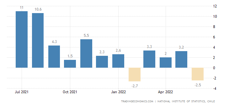 Chile Manufacturing Production