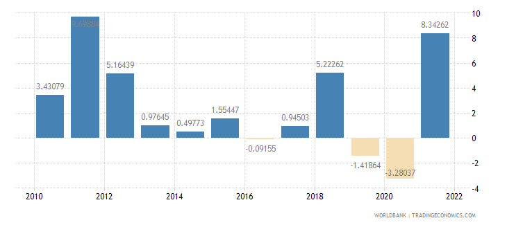chile manufacturing value added annual percent growth wb data