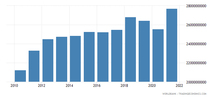 chile manufacturing value added constant 2000 us dollar wb data
