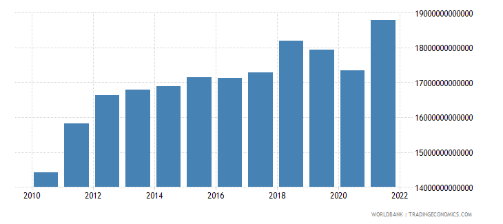 chile manufacturing value added constant lcu wb data