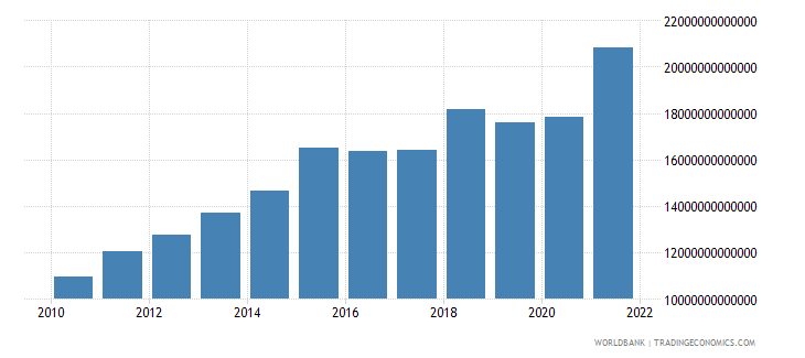 chile manufacturing value added current lcu wb data