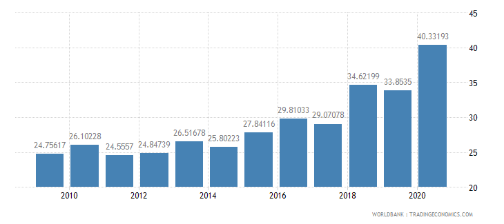 chile merchandise exports to developing economies in east asia  pacific percent of total merchandise exports wb data