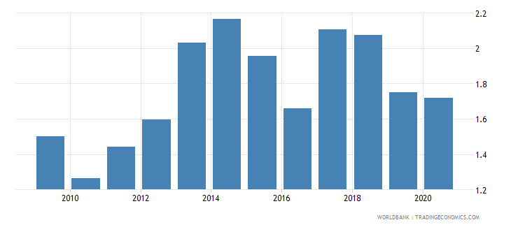 chile merchandise exports to developing economies in europe  central asia percent of total merchandise exports wb data
