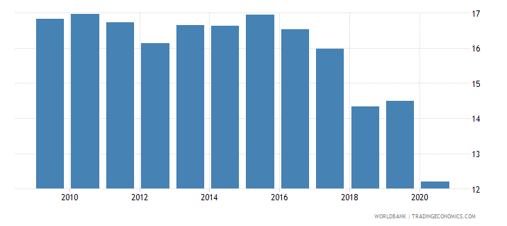 chile merchandise exports to developing economies in latin america  the caribbean percent of total merchandise exports wb data