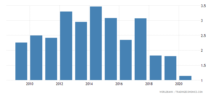 chile merchandise exports to developing economies in south asia percent of total merchandise exports wb data