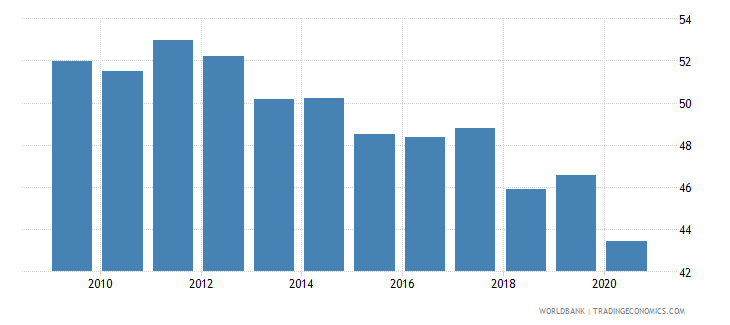 chile merchandise exports to high income economies percent of total merchandise exports wb data