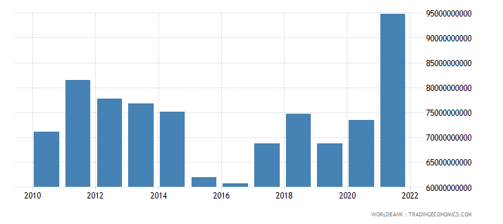 chile merchandise exports us dollar wb data