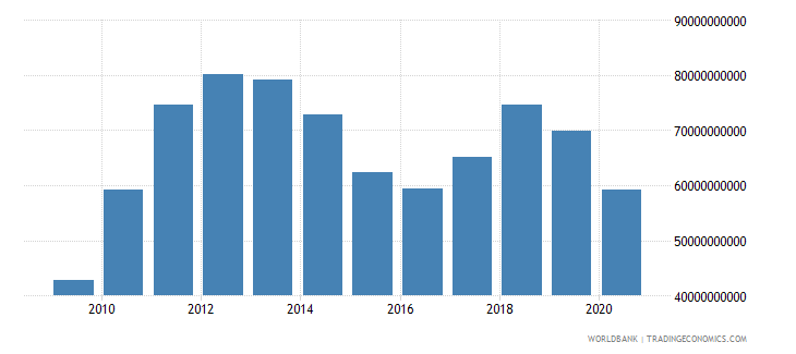 chile merchandise imports by the reporting economy us dollar wb data
