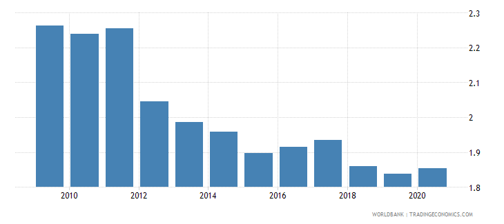 chile military expenditure percent of gdp wb data