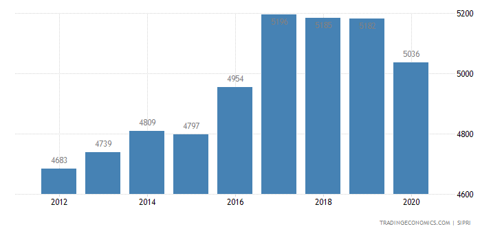 Chile Military Expenditure