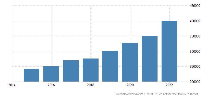 Chile Minimum Monthly Wages