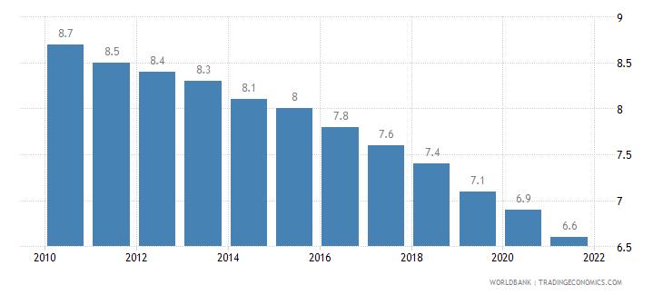 chile mortality rate under 5 per 1 000 wb data