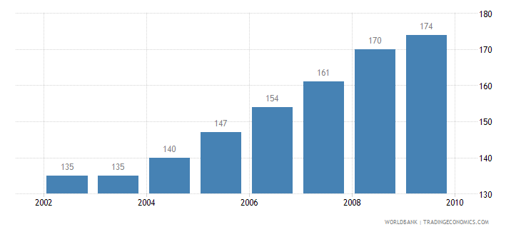 chile motor vehicles per 1 000 people wb data