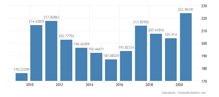 chile net barter terms of trade index 2000  100 wb data