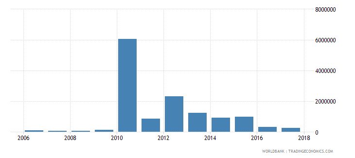 chile net bilateral aid flows from dac donors australia us dollar wb data