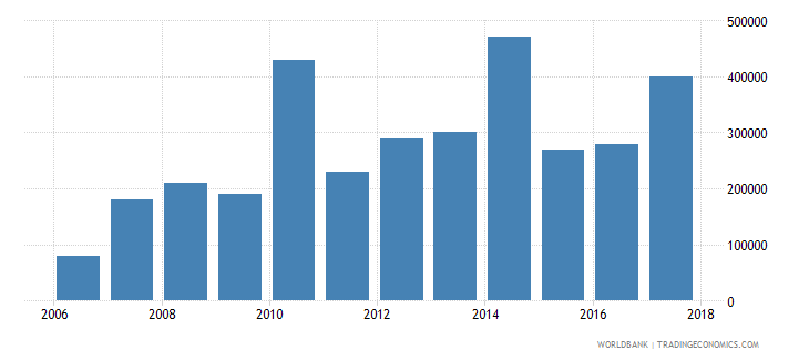 chile net bilateral aid flows from dac donors austria us dollar wb data