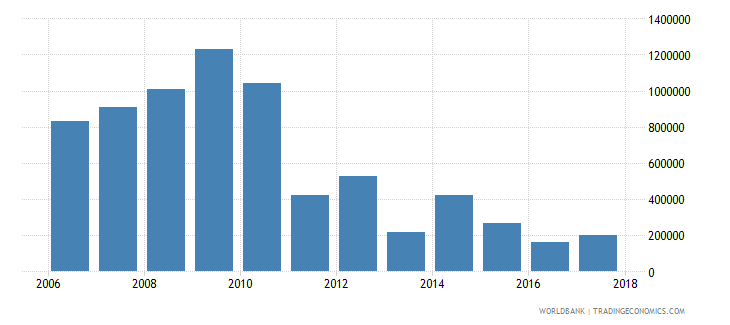 chile net bilateral aid flows from dac donors belgium us dollar wb data