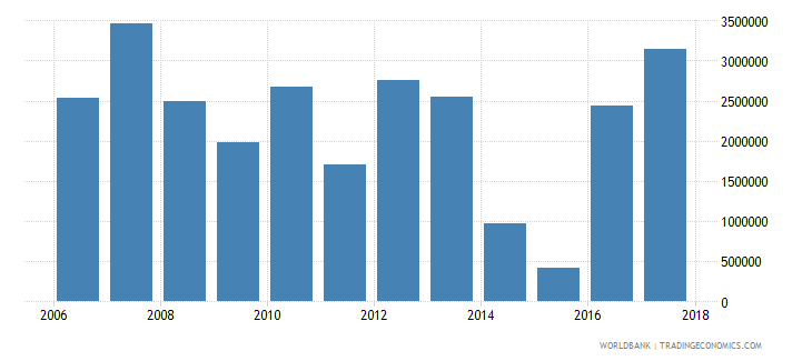chile net bilateral aid flows from dac donors canada us dollar wb data