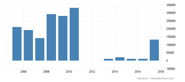 chile net bilateral aid flows from dac donors czech republic current us$ wb data