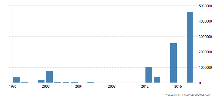 chile net bilateral aid flows from dac donors denmark us dollar wb data