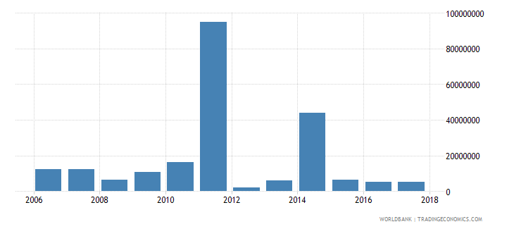 chile net bilateral aid flows from dac donors european commission us dollar wb data