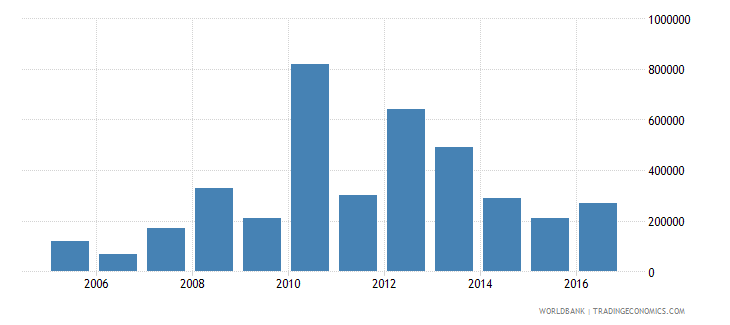 chile net bilateral aid flows from dac donors finland us dollar wb data