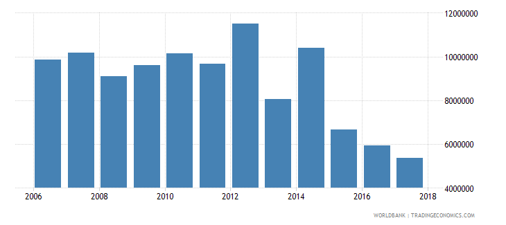 chile net bilateral aid flows from dac donors france us dollar wb data