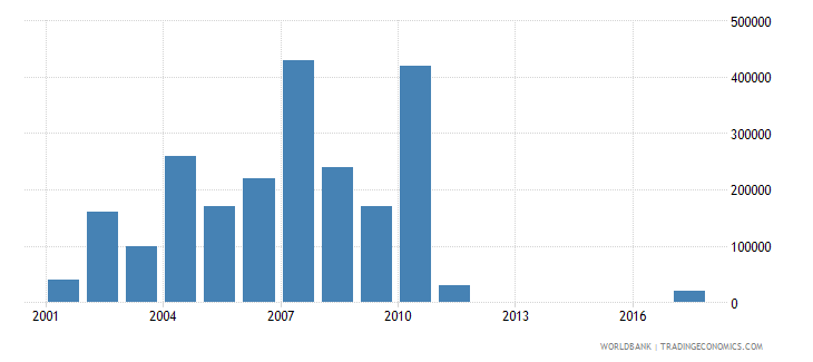 chile net bilateral aid flows from dac donors ireland us dollar wb data