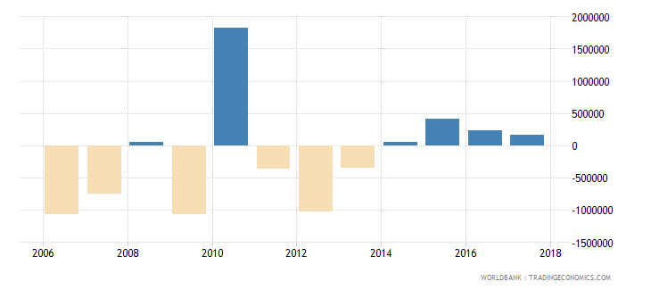 chile net bilateral aid flows from dac donors italy us dollar wb data