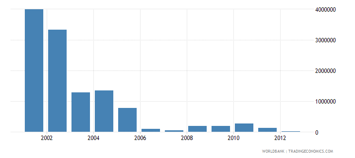 chile net bilateral aid flows from dac donors netherlands us dollar wb data