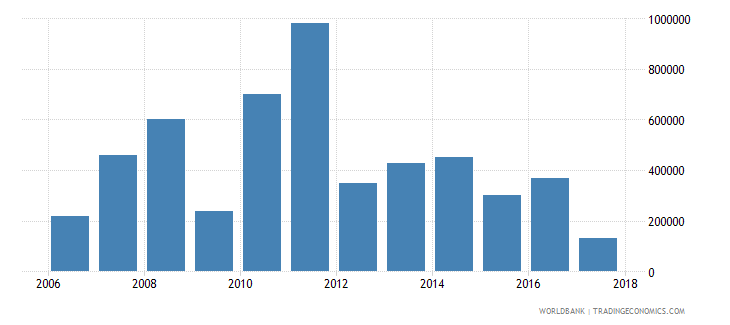 chile net bilateral aid flows from dac donors new zealand us dollar wb data