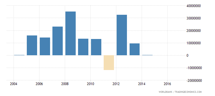 chile net bilateral aid flows from dac donors norway us dollar wb data