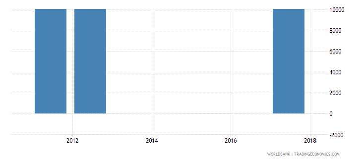 chile net bilateral aid flows from dac donors poland current us$ wb data