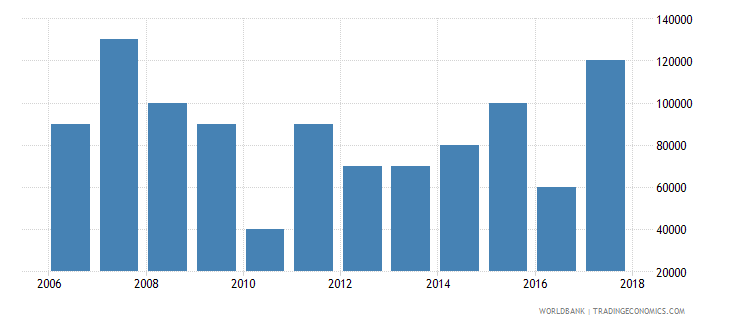 chile net bilateral aid flows from dac donors portugal us dollar wb data