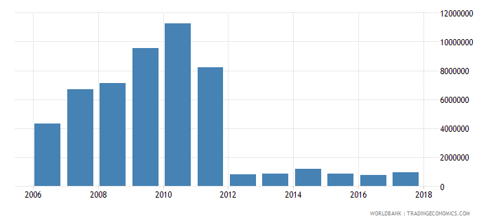 chile net bilateral aid flows from dac donors spain us dollar wb data