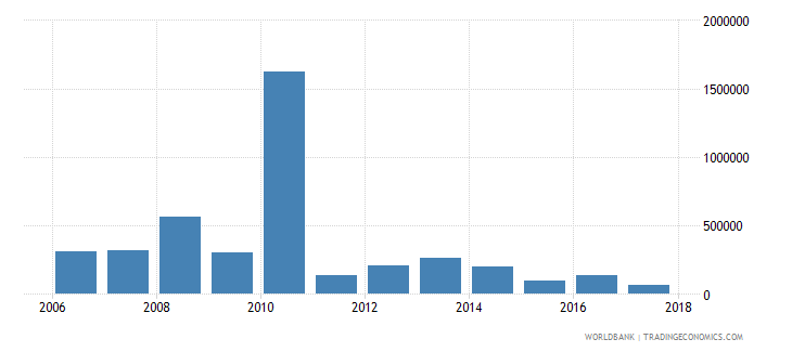 chile net bilateral aid flows from dac donors sweden us dollar wb data