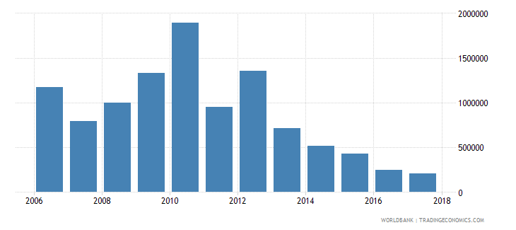 chile net bilateral aid flows from dac donors switzerland us dollar wb data