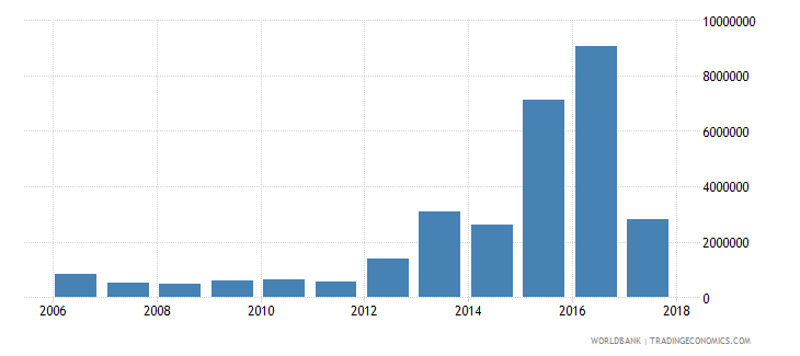 chile net bilateral aid flows from dac donors united kingdom us dollar wb data