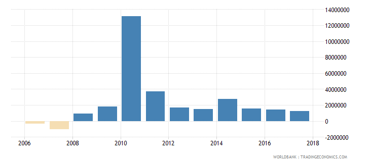 chile net bilateral aid flows from dac donors united states us dollar wb data