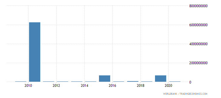 chile net capital account bop us dollar wb data