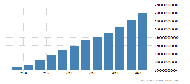 chile net domestic credit current lcu wb data