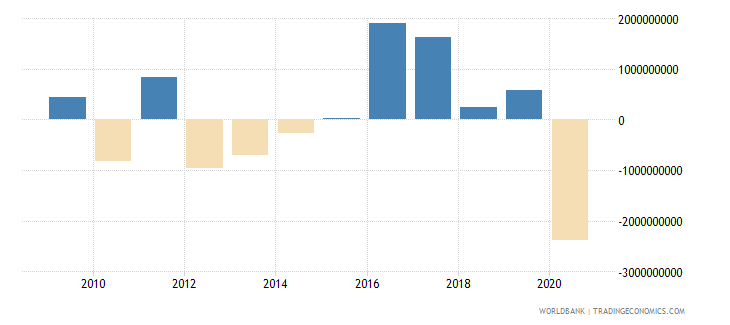 chile net errors and omissions adjusted bop us dollar wb data