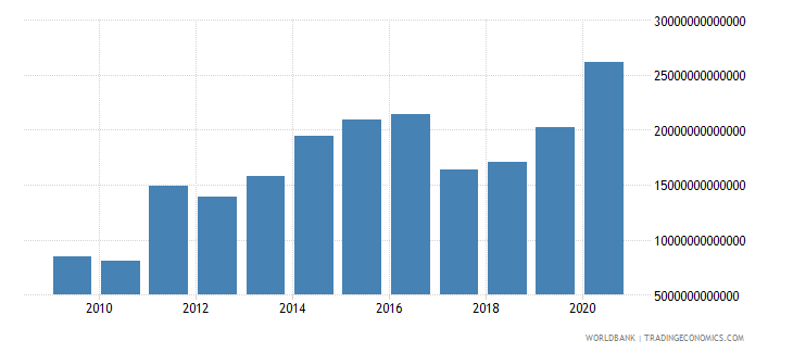 chile net foreign assets current lcu wb data