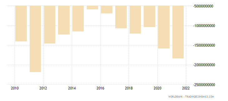 chile net income from abroad us dollar wb data