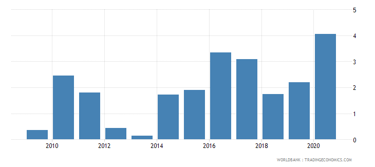 chile net incurrence of liabilities total percent of gdp wb data